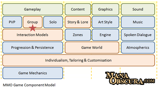 MMO Component Model